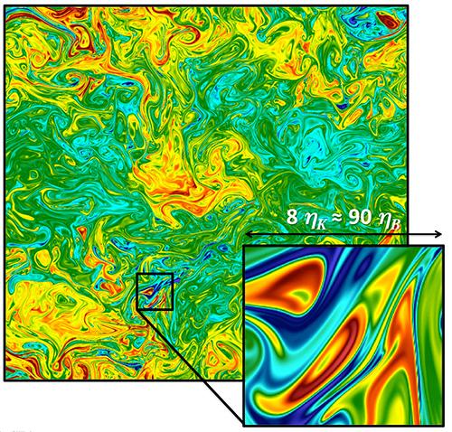 Les échelles du mélange dans un écoulement turbulent.