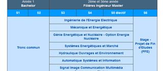 ense3-offreformation